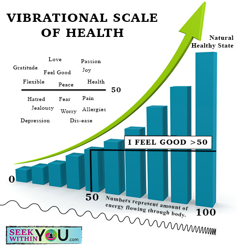 vibrational-scale-of-health-2016-version-500x517 Law of Attraction Blog - Page 7